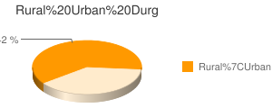 Durg census population